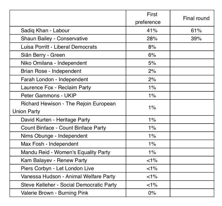 The latest poll results for the London mayoral raceITV