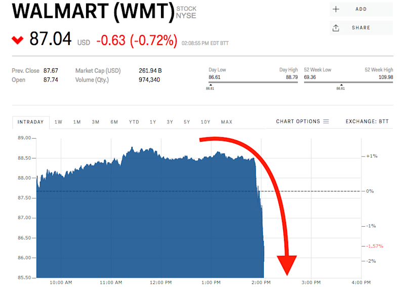 Walmart Dives After Lawsuit Alleges Company Issued Misleading E