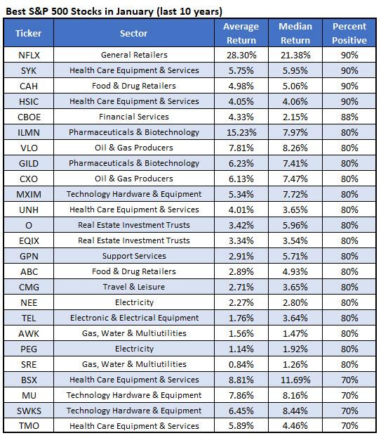 Best Sectors For 2019 Best Stocks and Sectors to Start 2019