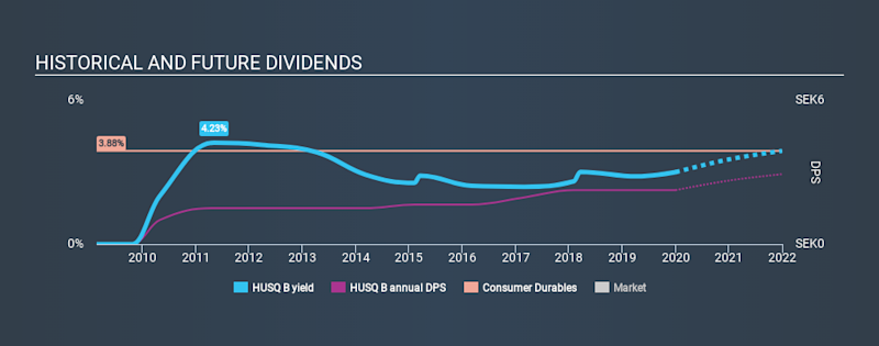 OM:HUSQ B Historical Dividend Yield, January 1st 2020