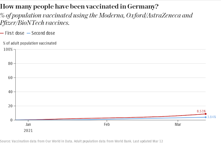 How many people have been vaccinated in Germany?