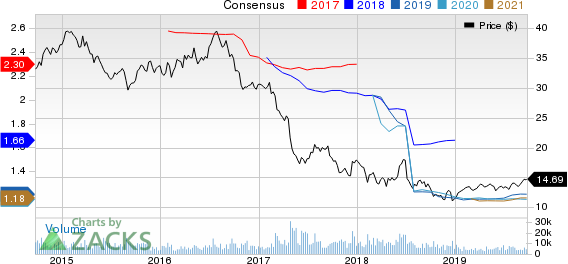 SITE CENTERS CORP. Price and Consensus