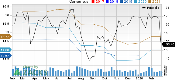 M&T Bank Corporation Price and Consensus