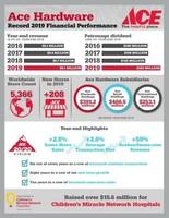 Ace Hardware Q4 and Full Year 2019 Earnings Infographic