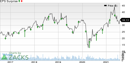 Wolverine World Wide, Inc. Price and EPS Surprise