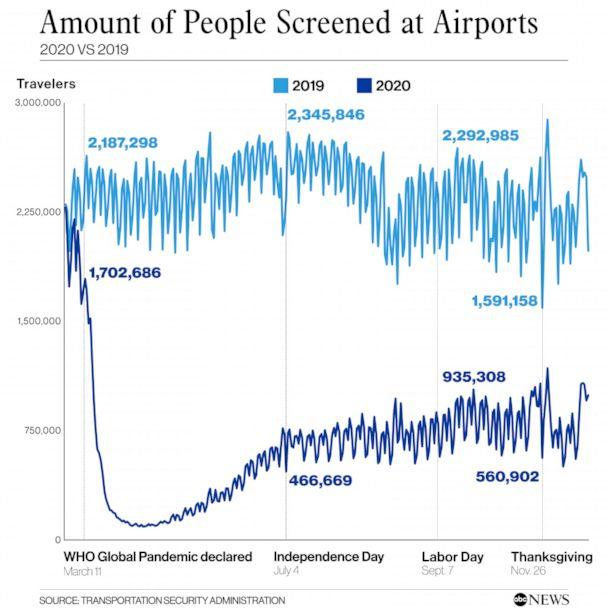 PHOTO: Amount of People Screened at Airports (Transportation Security Admninsistration )