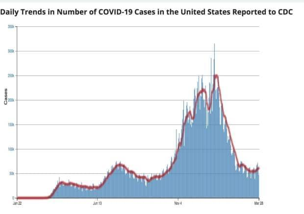 Cases are still way down in the U.S. since January. What has the CDC worried is a 10 per cent uptick last week, along with more hospitalizations. It sees the coming days as a race between vaccinations and a new pandemic wave.
