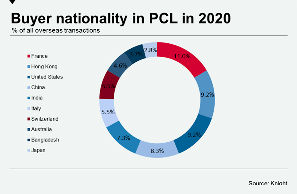 Buyers in the prime central London (PCL) market in 2020. Chart: Knight Frank