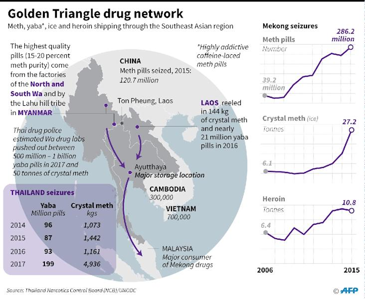 "Graphic on the ""golden triangle"" drug network. (AFP Photo/John SAEKI)"