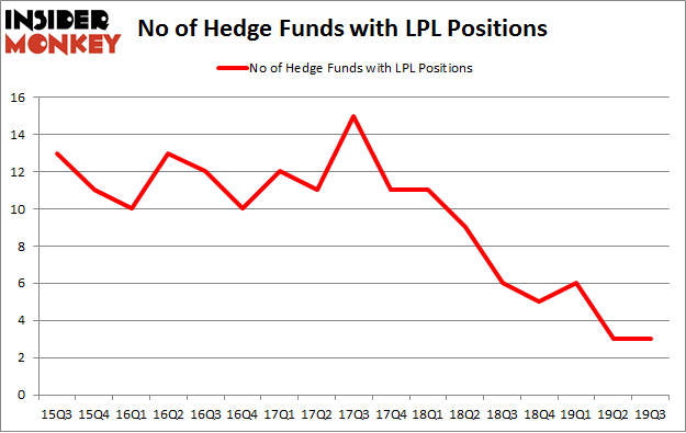 No of Hedge Funds with LPL Positions
