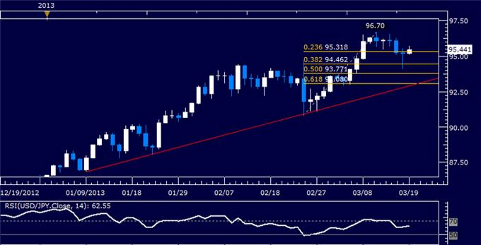 Forex_USDJPY_Technical_Analysis_03.19.2013_body_Picture_5.png, USD/JPY Technical Analysis 03.19.2013