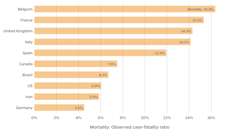 A graph shows Belgium, ahead of France, the UK and Italy in coronavirus mortality.