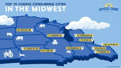 Cincinnati beat Milwaukee cheese-heads for the #1 spot on Crystal Farms' top 10 cheese consuming cities list, launched in tandem with the company's announcement to source 100% of its dairy from the Midwest.