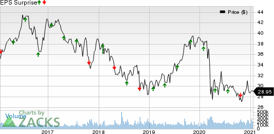 AT&T Inc. Price and EPS Surprise