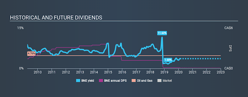 TSX:BNE Historical Dividend Yield, February 10th 2020