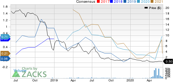 Chaparral Energy, Inc. Price and Consensus