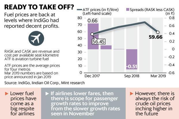 Are lower crude prices enough to bring aviation sector's mojo back?