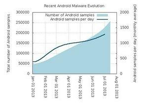 Fortinet(R)'s FortiGuard(R) Labs Reports a 30 Percent Increase in Mobile Malware in the Last Six Months; Seeing 1300 New Samples per Day