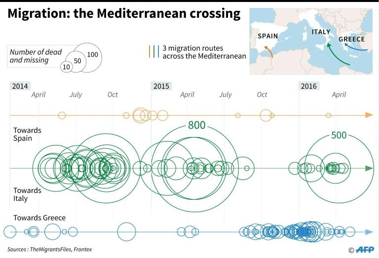 Graphic comparing the numbers of migrants and refugees dead or missing on the three major routes across the Mediterranean since January 2014
