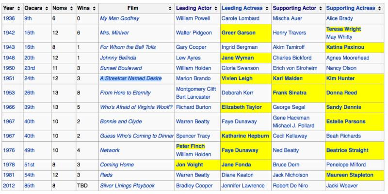 Oscars: 'Silver Linings Playbook' First Film in 31 Years Nominated in All 4 Acting Categories