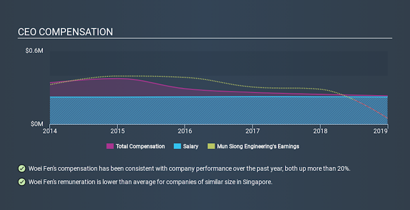 SGX:MF6 CEO Compensation, January 15th 2020