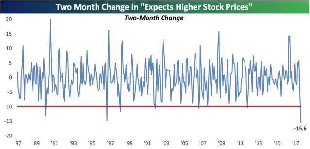 Consumers' outlook for the stock market has plunged since January, marking the biggest two-month change in sentiment since in at least 30 years. (Source: Bespoke Investment Group)