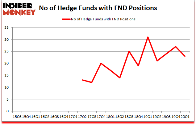 Is FND A Good Stock To Buy?