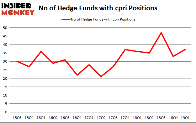 No of Hedge Funds with CPRI Positions