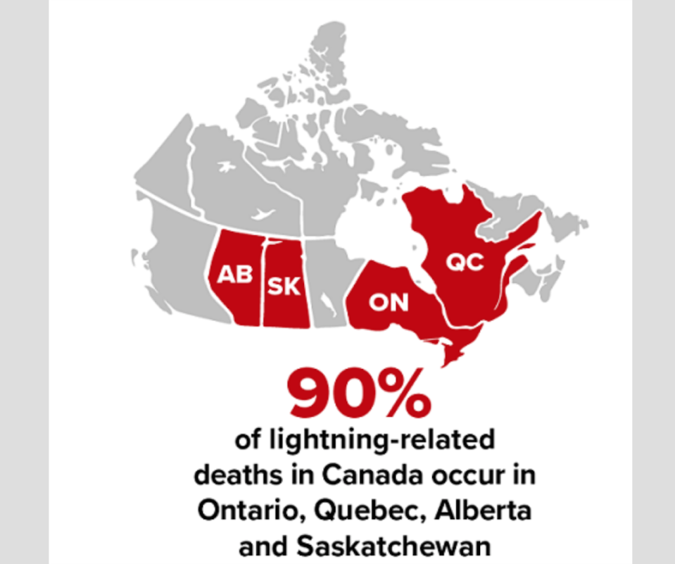 Environment Canada: Map of Canada in grey with Alberta, Saskatchewan, Ontario and Quebec coloured red. The text reads: 90% of lightning-related deaths in Canada occur in Ontario, Quebec, Alberta and Saskatchewan.