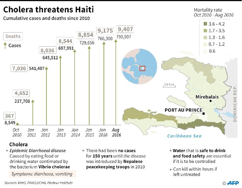 Cumulative toll of cholera cases and deaths in Haiti since 2010, with map showing worst-affected areas (AFP Photo/Vincent LEFAI, Anella RETA, Nicolas RAMALLO)