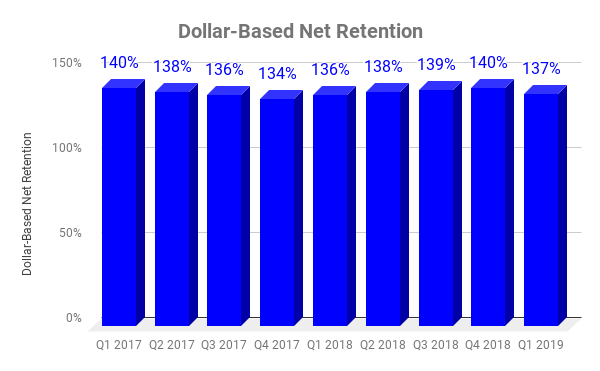 Chart showing DBNR at PagerDuty over time.