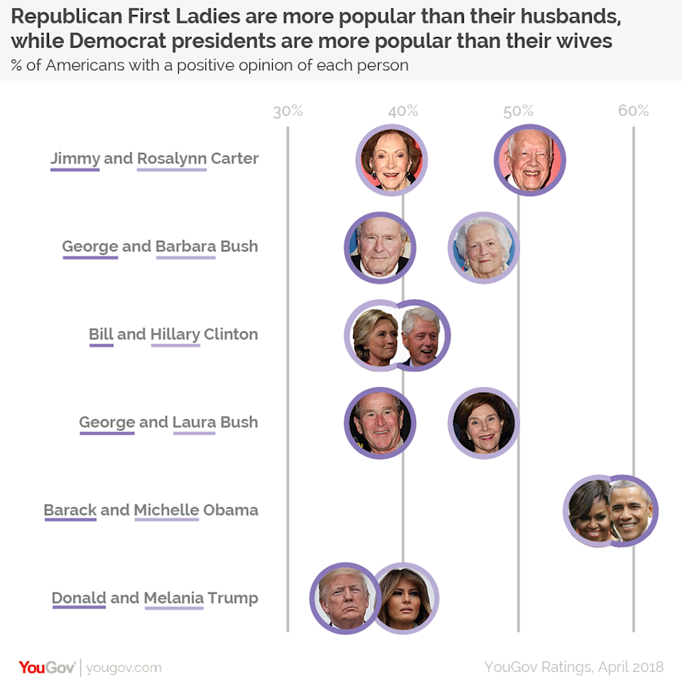 <em>First Ladies – the ratings found Republican First Ladies are more popular than their husbands, while Democrat presidents are more popular than their wives (Picture: YouGov)</em>