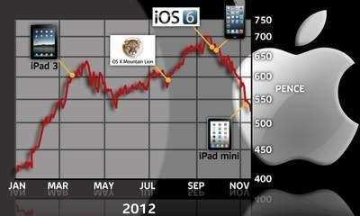 Apple: $50bn Wiped From Value In 'Screen War'