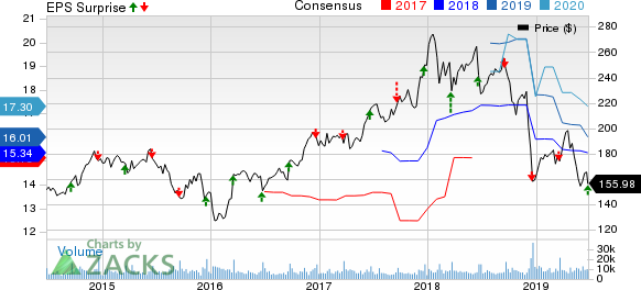 FedEx Corporation Price, Consensus and EPS Surprise