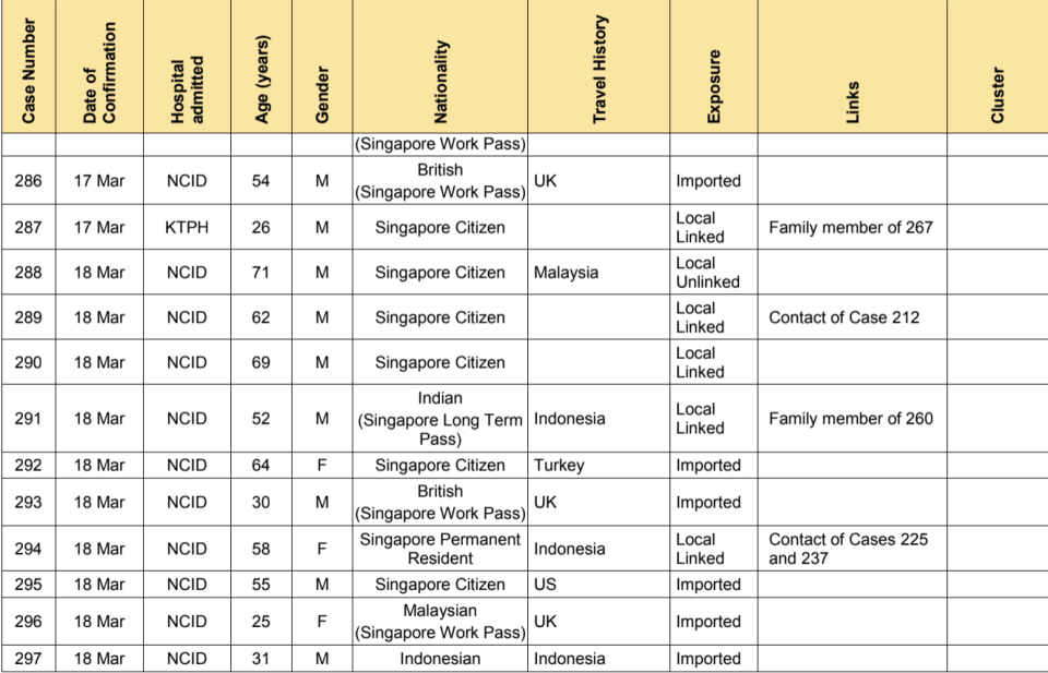 A total of 47 new cases of COVID-19 infection in Singapore were reported on 18 March 2020. (SUMMARY of Cases 286-297: Ministry of Health)