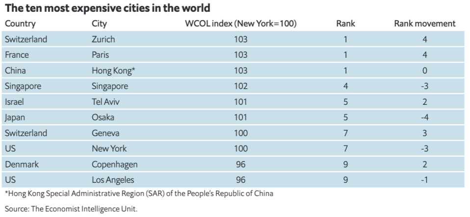 Top 10 most expensive cities in the world. Source: The Economist Intelligence Unit