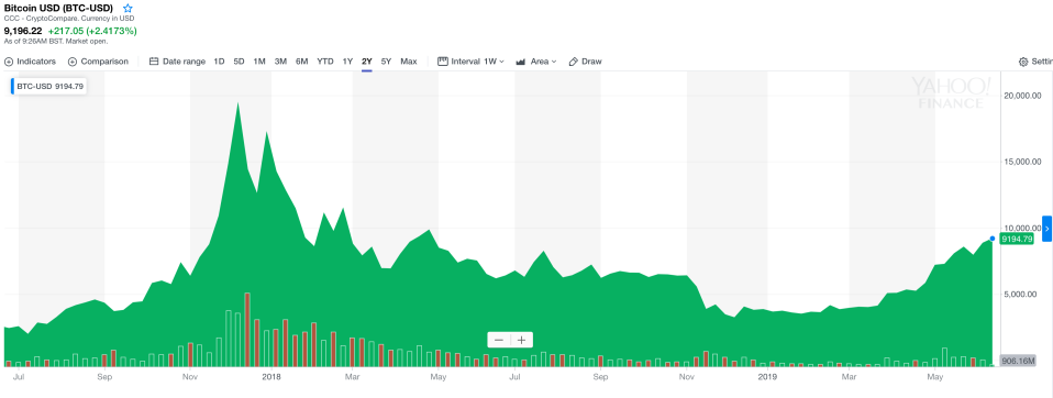 Bitcoin is trading at its highest level since May 2018. Photo: Yahoo Finance UK