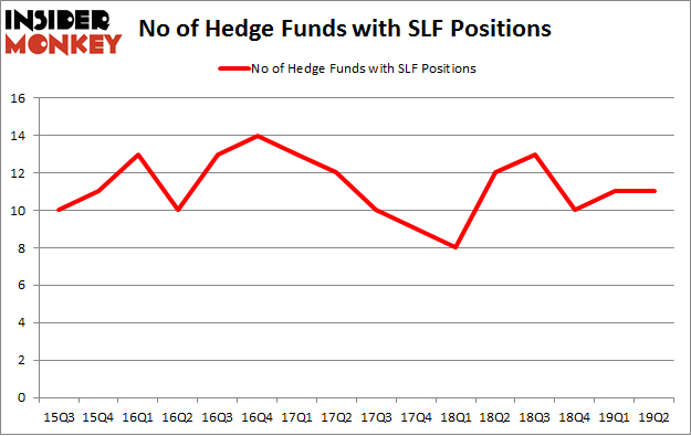 No of Hedge Funds with SLF Positions