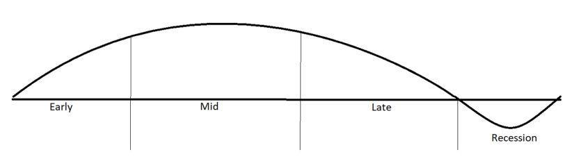 A curving line above a baseline on a graph reads