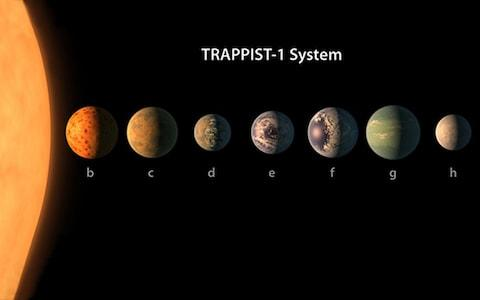 Previously Trappist-1 had the most planets outside of our own Solar System - Credit: Nasa