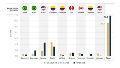 Figure 1: GoldMining's Gold Resource Acquisitions in the Americas from 2012 to 2020 (See Table 2 for information on individual estimates). (CNW Group/GoldMining Inc.)