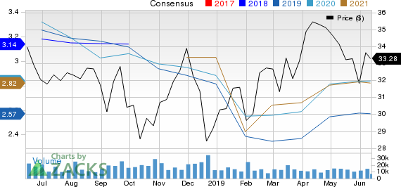 Franklin Resources, Inc. Price and Consensus