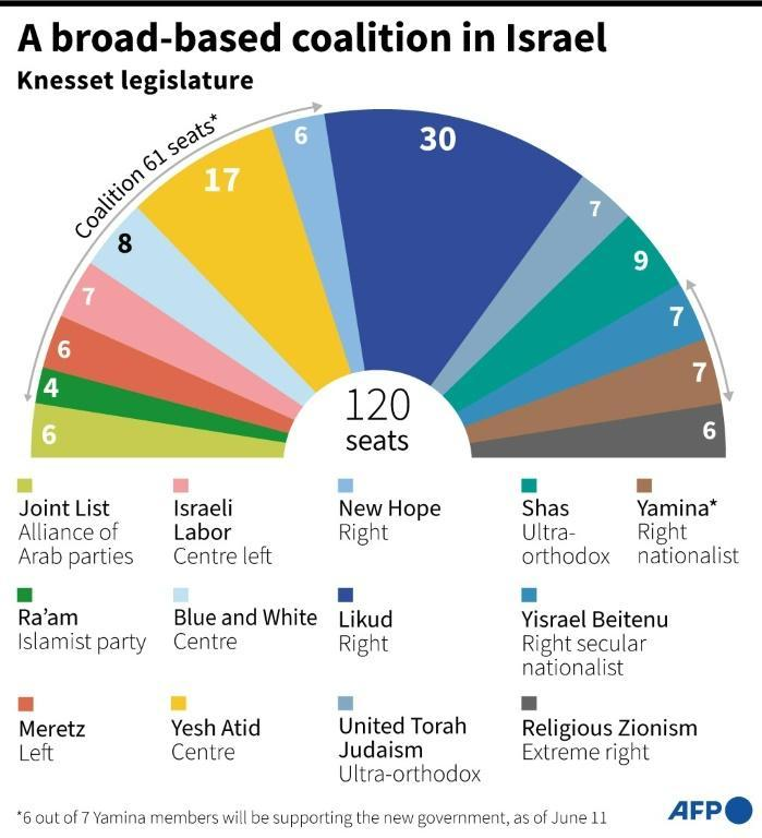 Israel's Knesset (parliament) after March elections