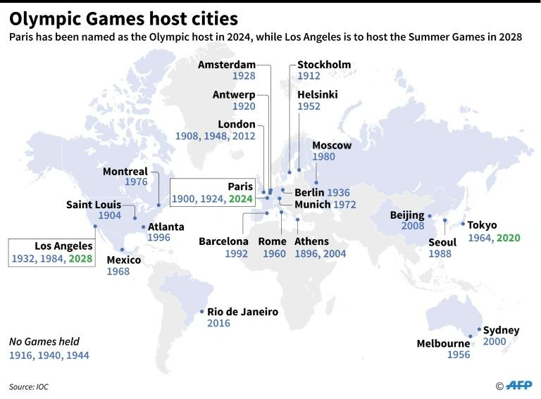 World map showing Olympic Games host cities and the year(s) they held the Games