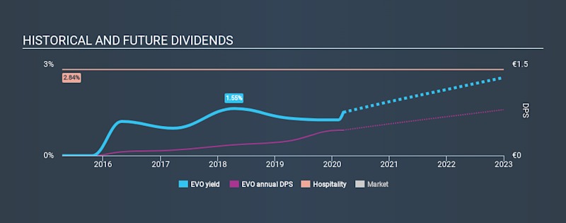 OM:EVO Historical Dividend Yield, March 13th 2020