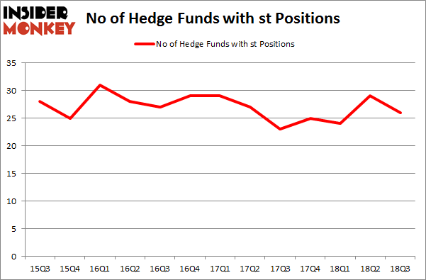 No of Hedge Funds with ST Positions