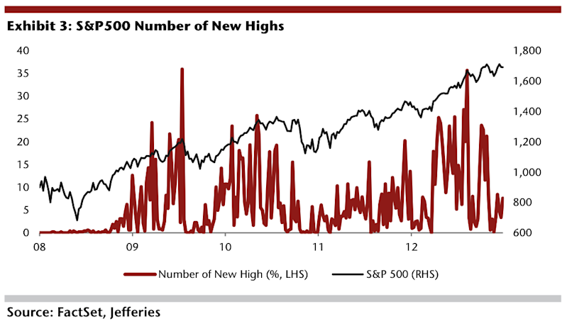 sp new highs