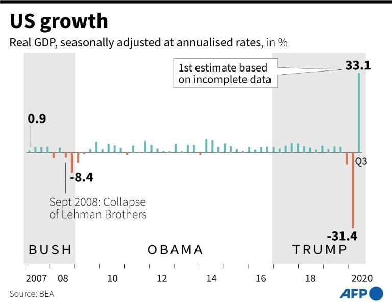 US growth