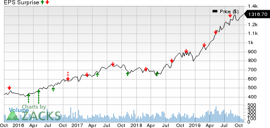 Cable One, Inc. Price and EPS Surprise