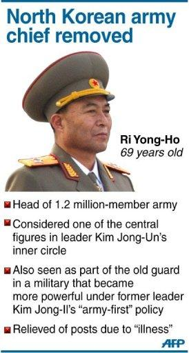 Fact file on North Korea's army chief who has been relieved of his posts due to illness, state media said on Monday